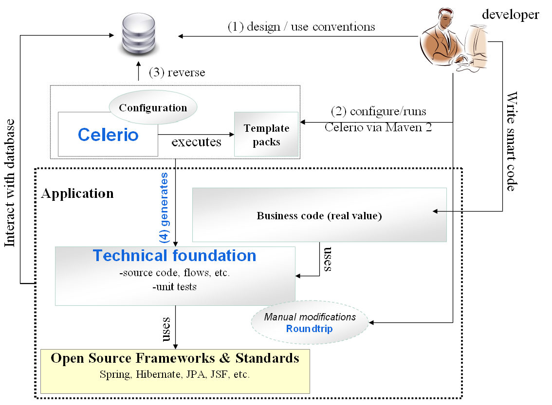 Source code generation is driven by several factors