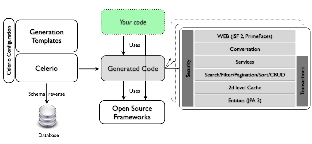 Celerio , a code generation tool for data-oriented